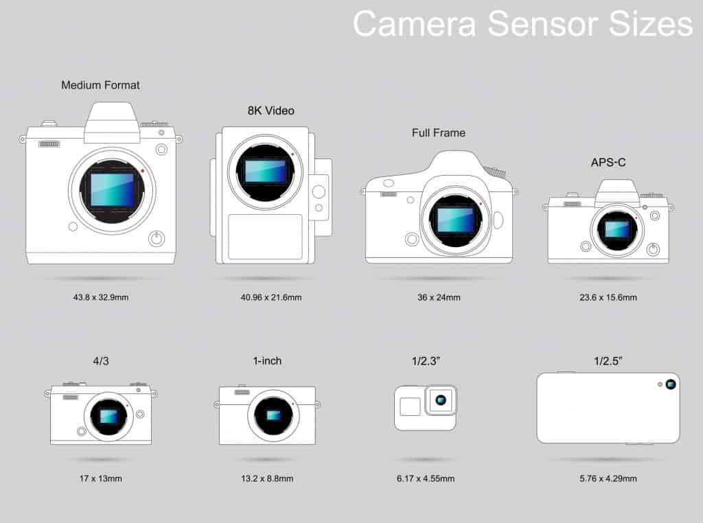 Sensor formaten camera